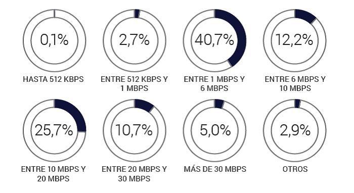 3812e6c3c Según datos de marzo de 2018 del ENACOM volcados en el CABASE Internet  Index, las conexiones de fibra óptica en Argentina totalizan 217 mil, lo  que equivale ...